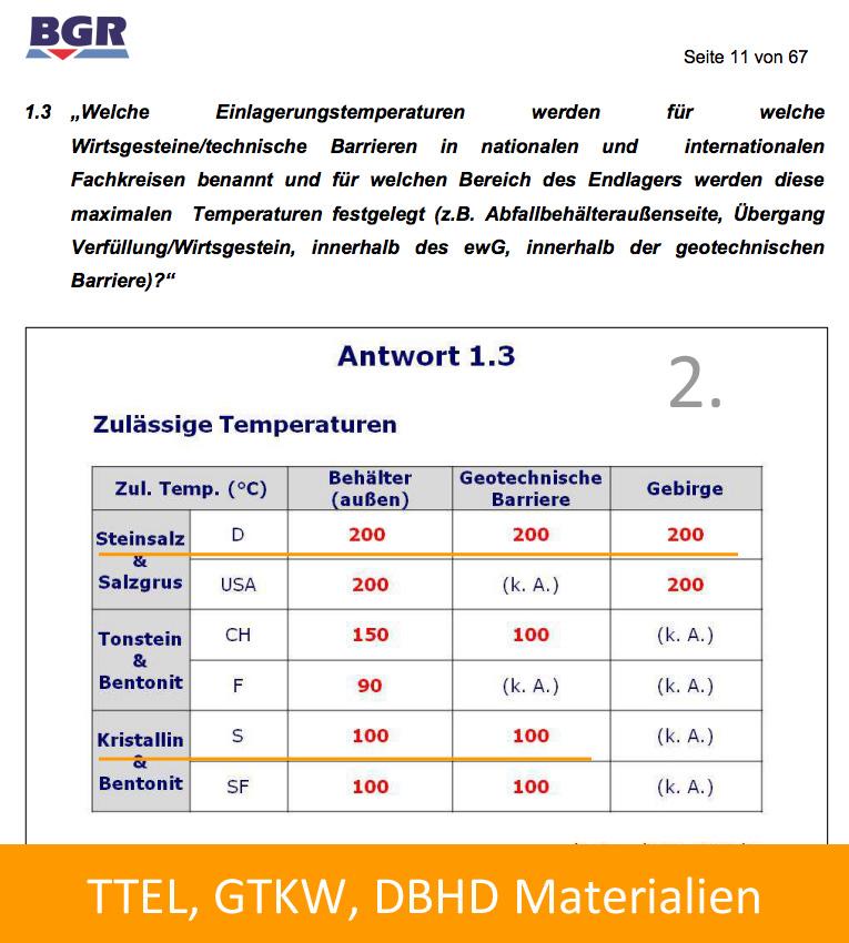 02_BGR_Einlagerungstemperaturen_int_Vergleich.jpg