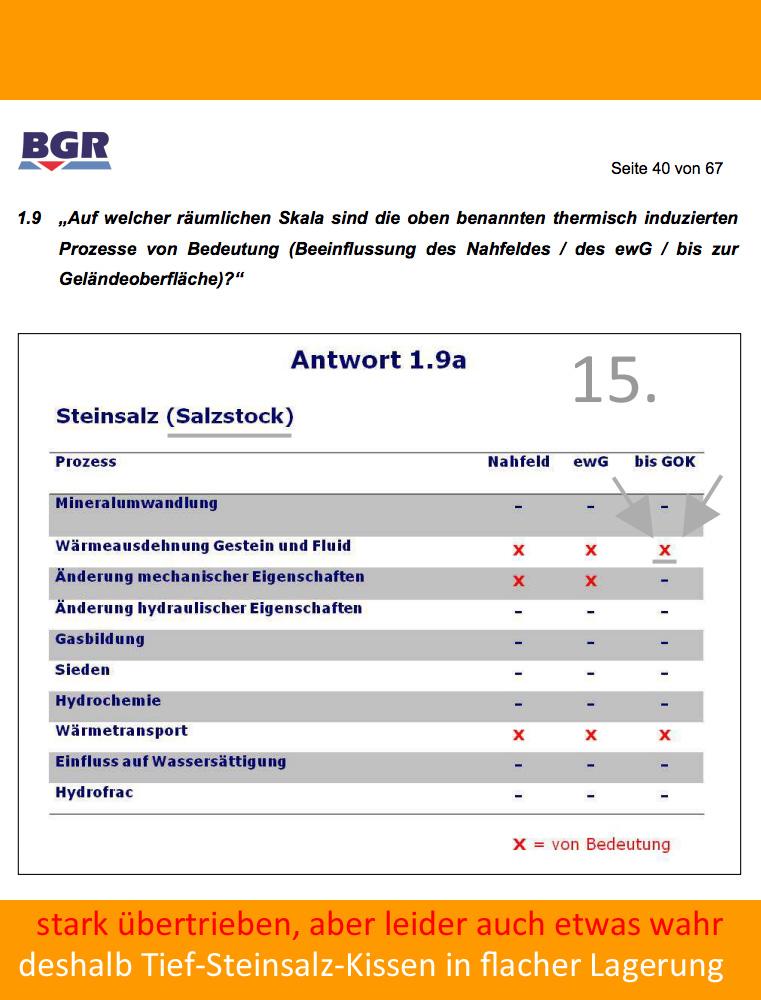 http://www.volker-goebel.biz/15_BGR_Bedeutung_thermisch_induzierter_Prozesse_Steinsalz.jpg