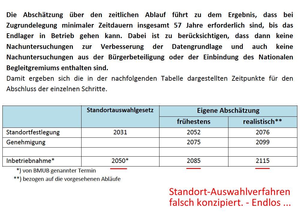 http://www.volker-goebel.biz/Ablaufplan_Standortsuche_laut_Stand_AG_3.jpg
