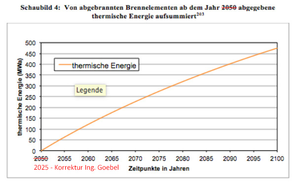 Added_thermal_power_of_nuclear_waste_Addierte_thermische_Energie_des_DE_Atommuells.jpg