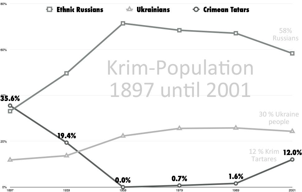 Russland/Europa Die Krim Frage - Bevölkerungsmehrheit ist Russisch