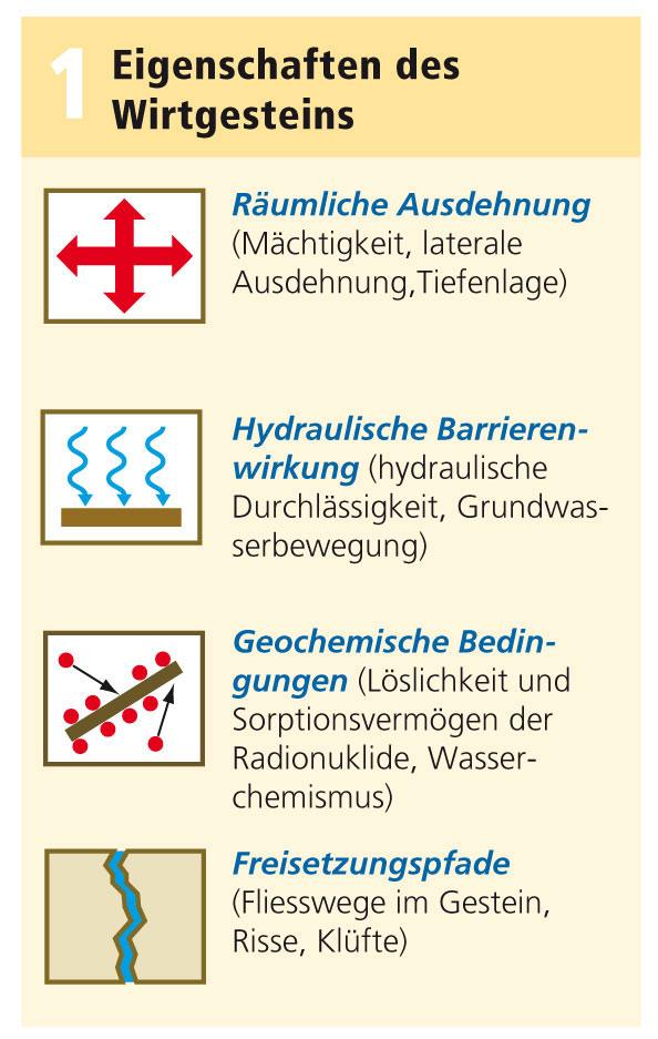 Endlager Wirtsgestein Kriterien für Endlager Schweiz