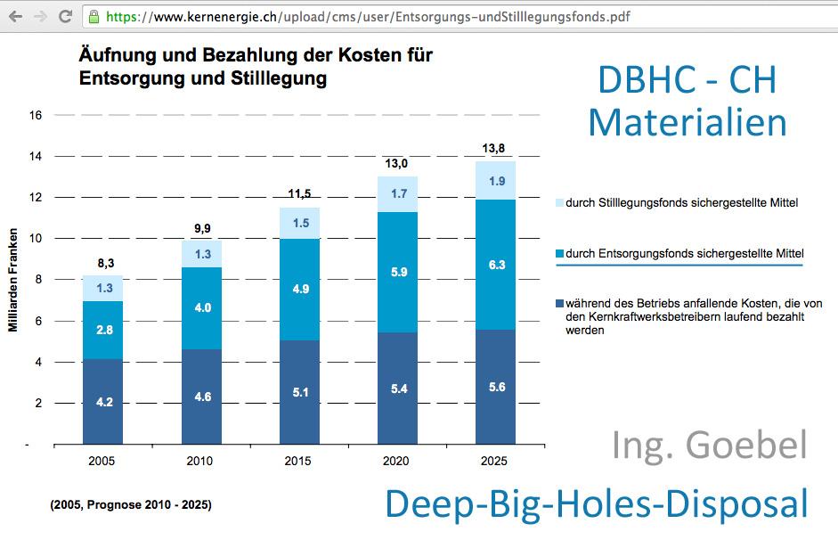 Entsorgungsfond_Atommuell_Schweiz_Deep_Big_Hole_Disposal_CH.jpg