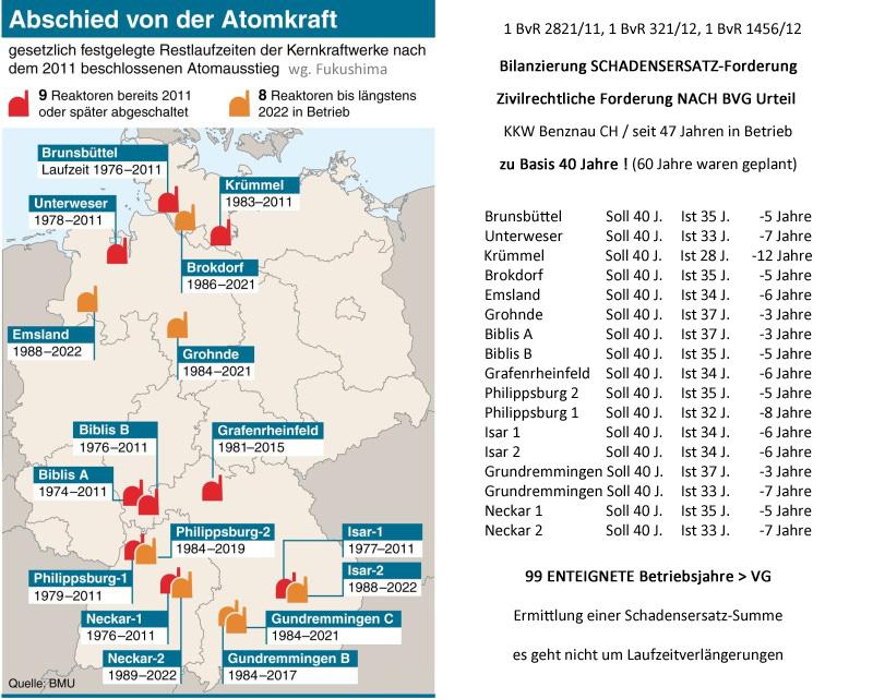 http://www.volker-goebel.biz/Nutzungsdauer_KKW_DE_99_enteignete_Betriebsjahre.jpg
