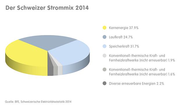 Schweizer_Strommix_2015_Kernenergie_Wasserkraft_Speicherkraft.jpg