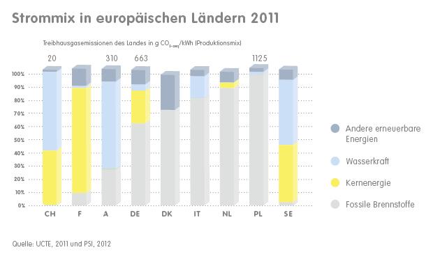 Strommix_Europaeische_Laender.jpg mit Bezug zur CO2 Problematik - Musterschüler Schweiz