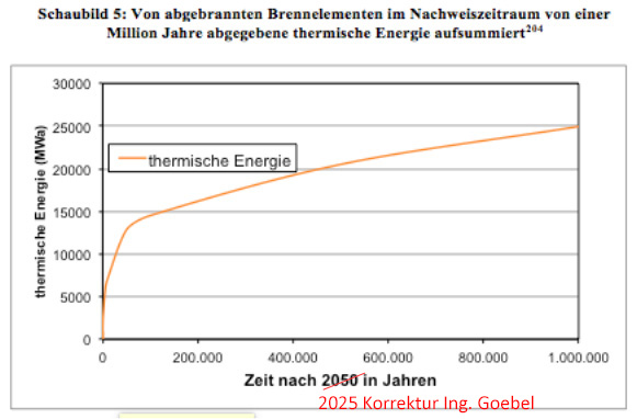 Thermal_Energy_1_Mio_years_by_nuclear_waste_Germany_Gesamtwaermeabgabe_Atommuell_DE.png