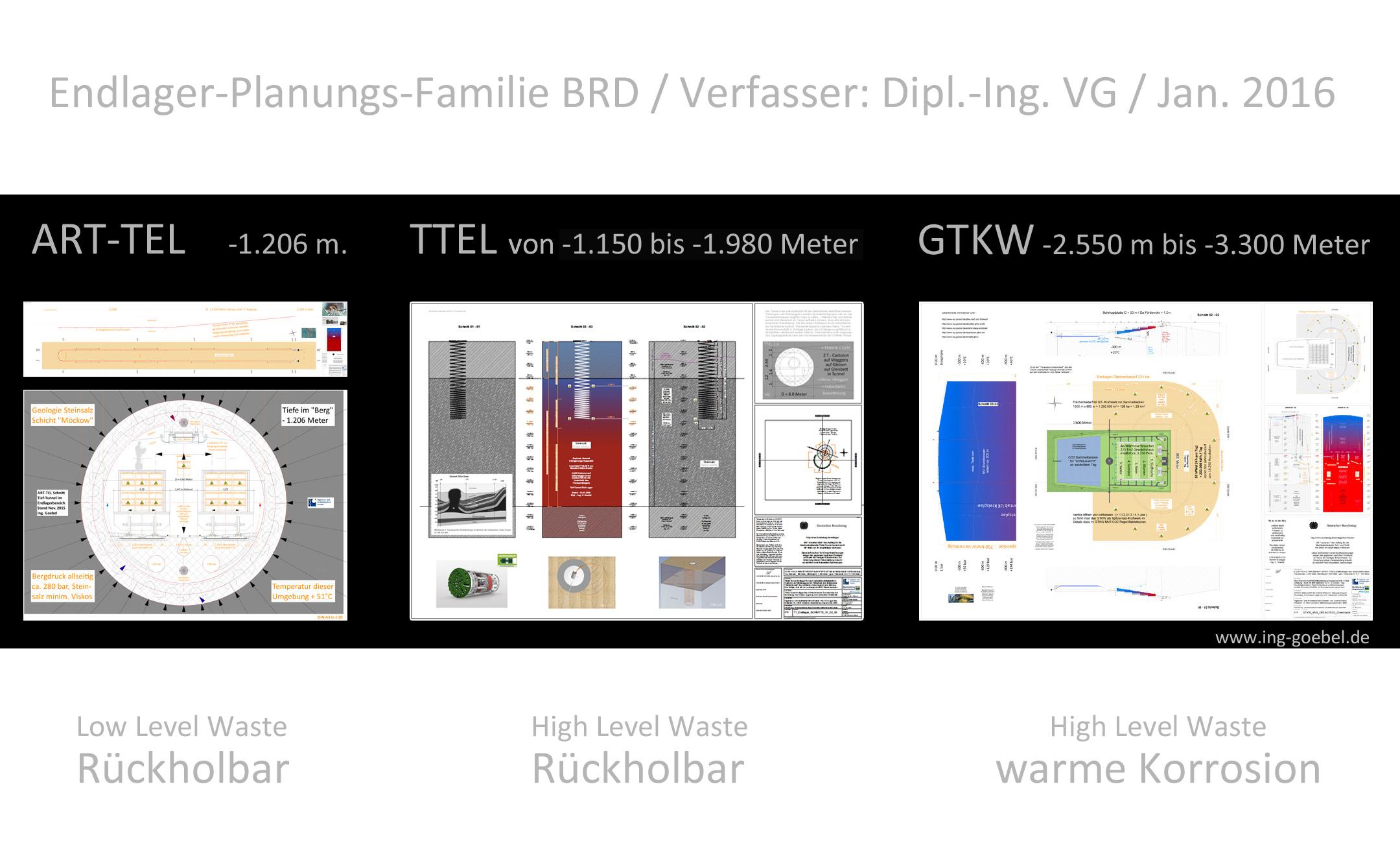 Titelbild_Endlager_Familie_Deutschland_ART-TEL_TTEL_GTKW_Dipl-Ing_Volker_Goebel_Endlager_Fachplaner.jpg