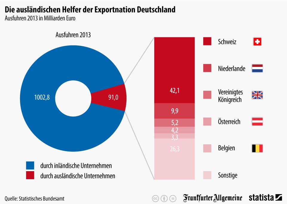 Infografik_2500_Ausfuhren_auslaendischer_Unternehmen_2013_in_Milliarden_Euro_n.jpg