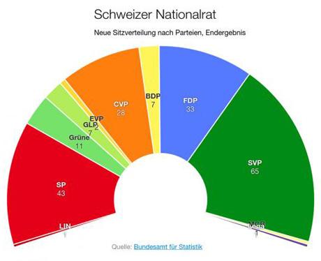 sitzverteilung-nationalratswahlen_schweiz.jpg
