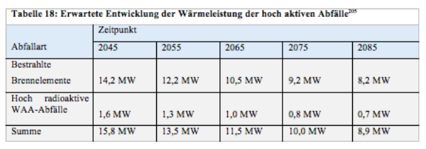 table-heat-emissions-nuclear waste -Tabelle Nachzerfallswaerme Atommuell_DE.png